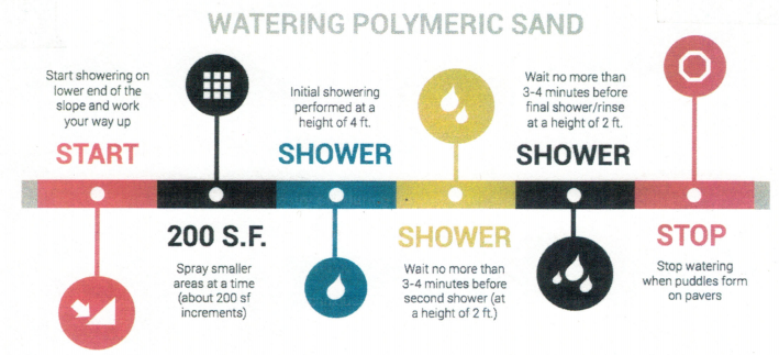 How to install polymeric sand